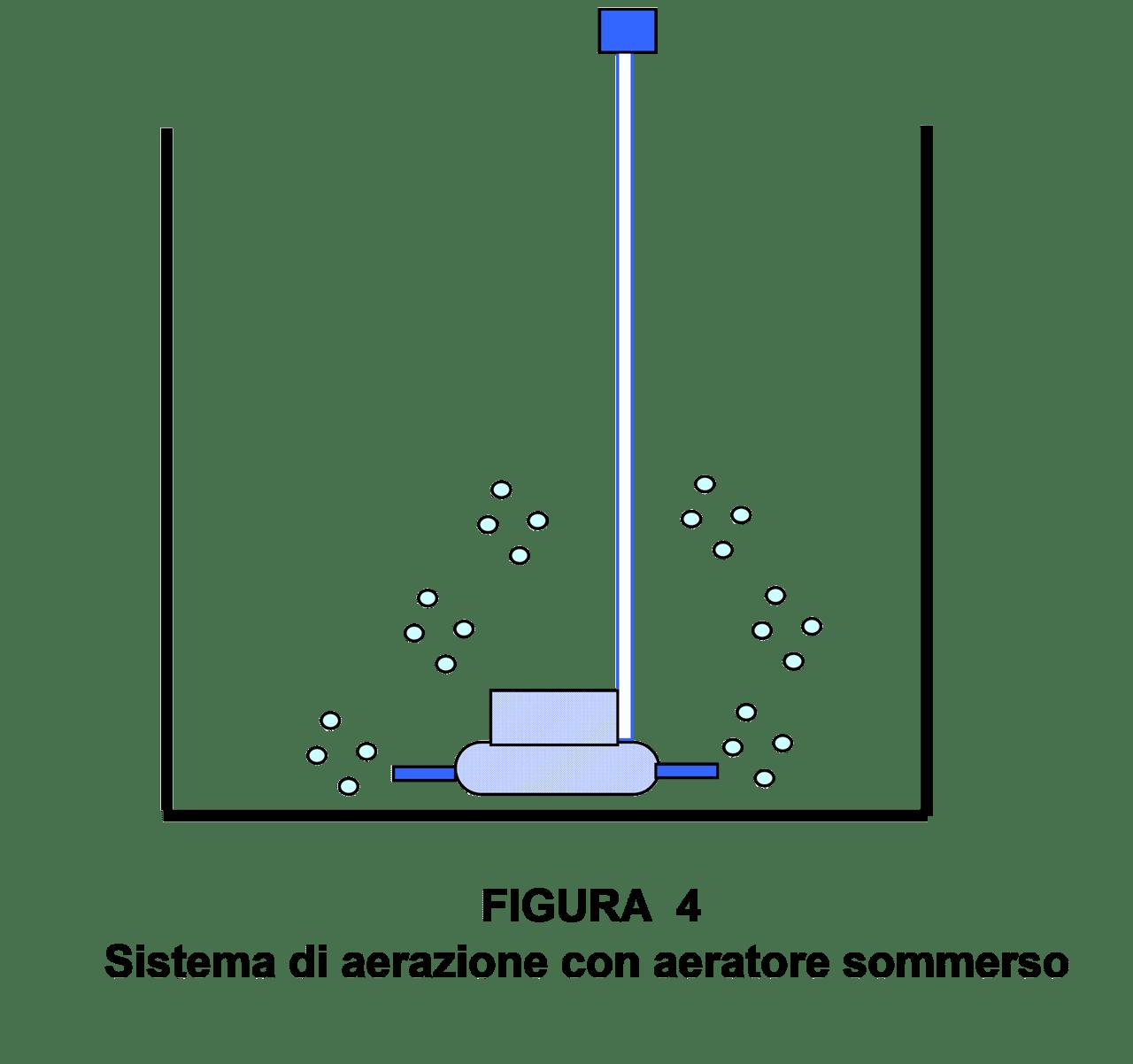 Sistema di agitazione con aeratore sommerso