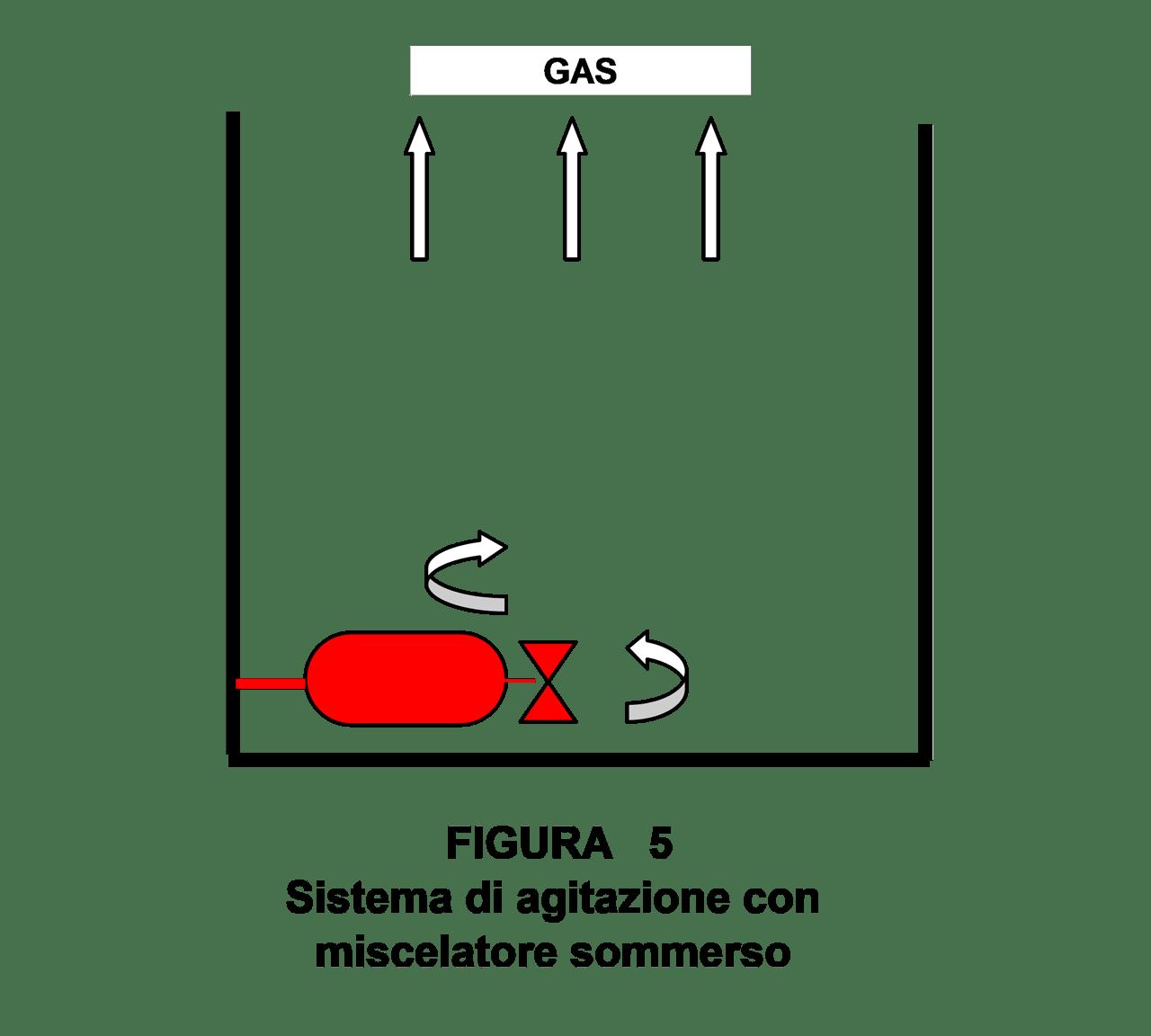 sistema di aerazione con miscelatore sommerso