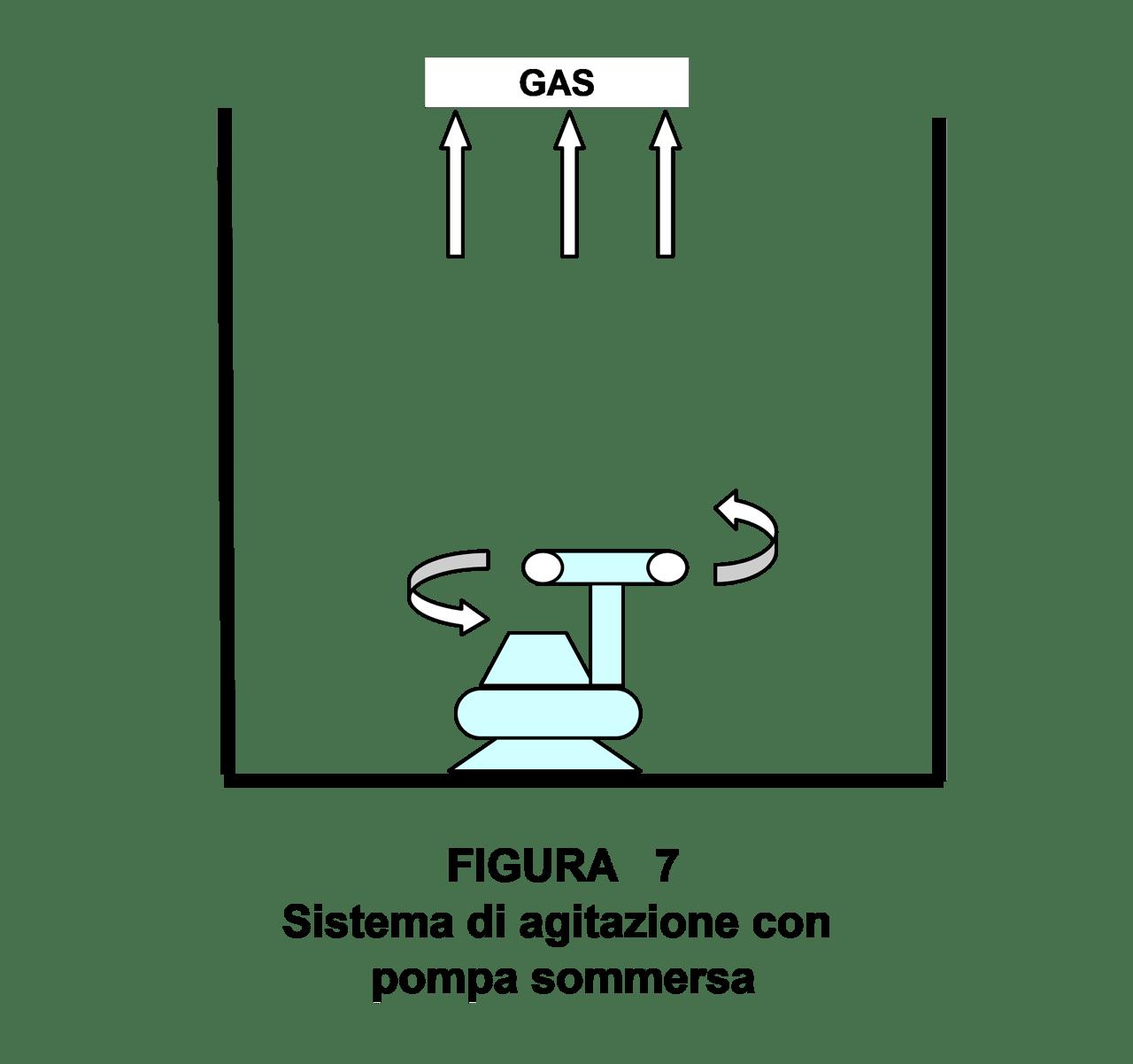 sistema di aerazione con pompa sommersa