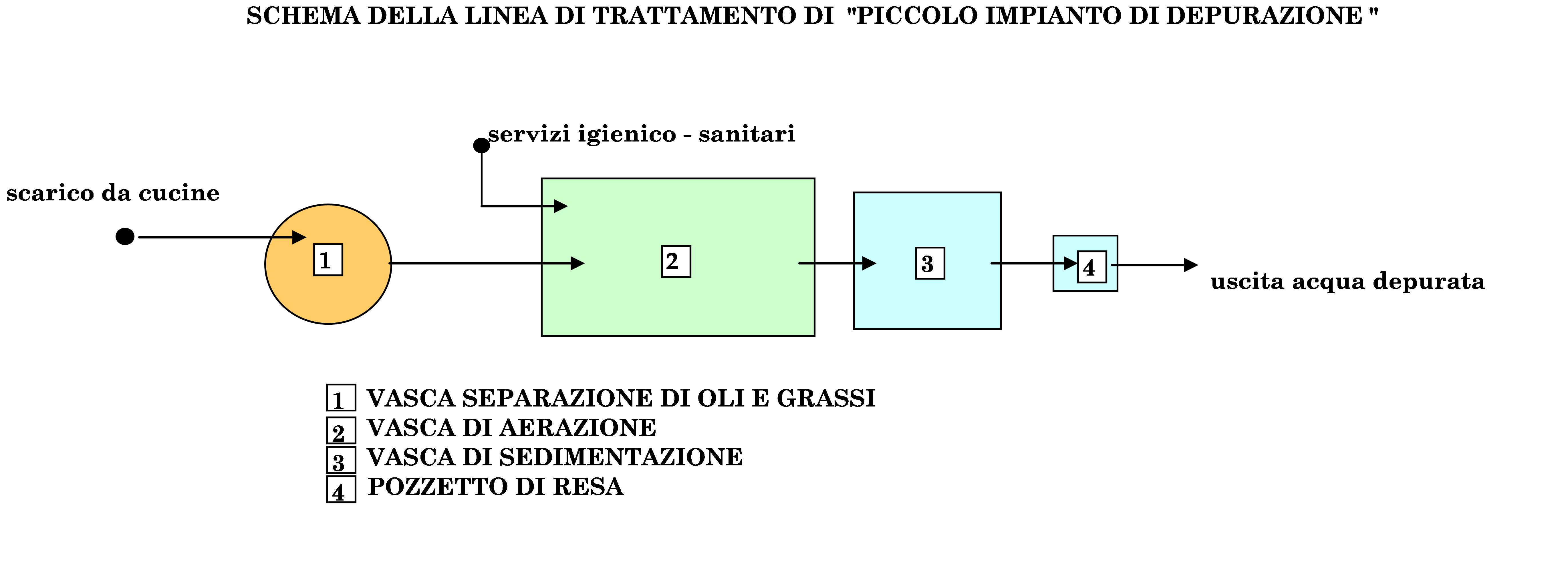 Schema di impianto di depurazione ad ossidazione totale per comunità abitative