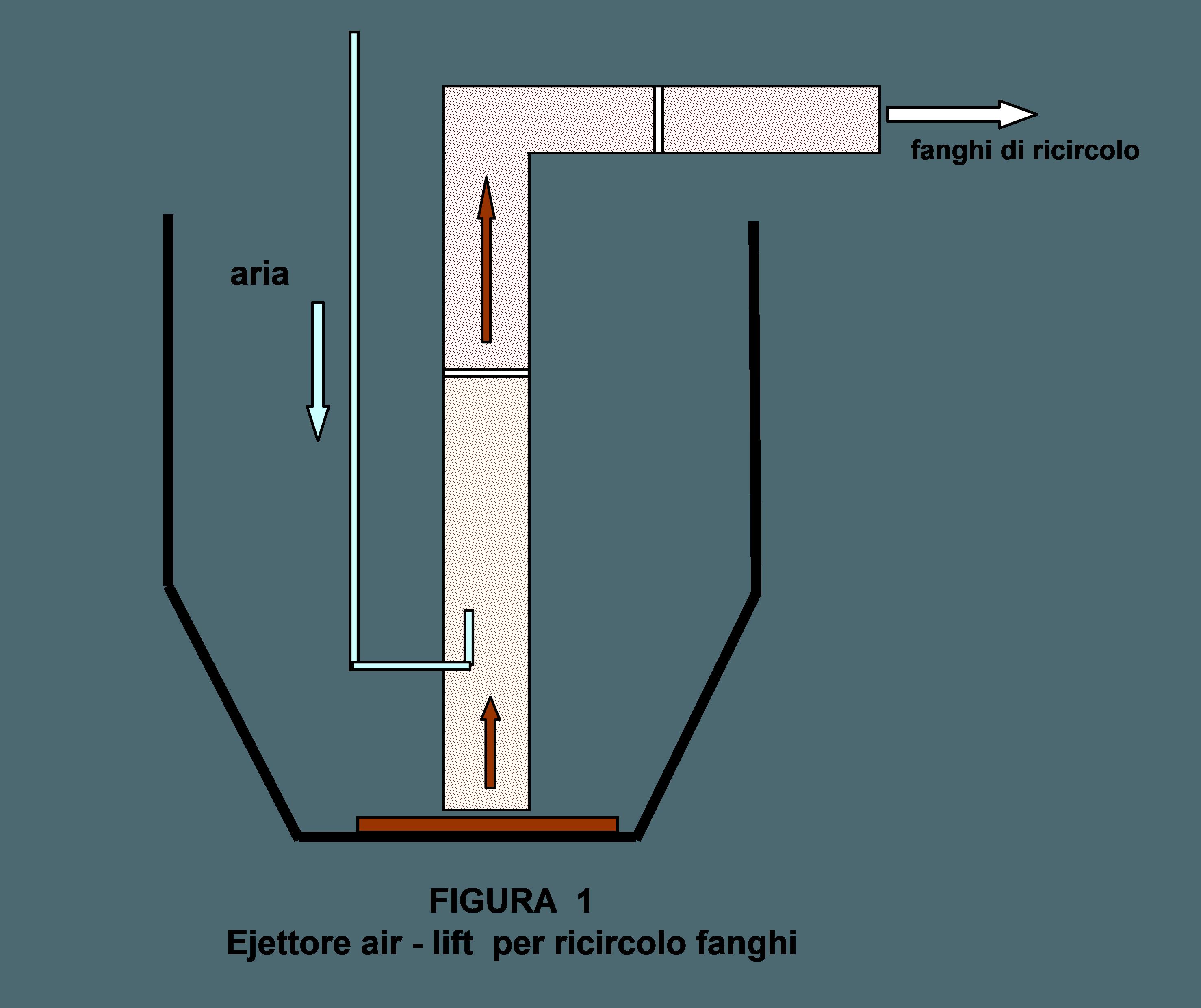 Sistema di agitazione con miscelatore sommerso