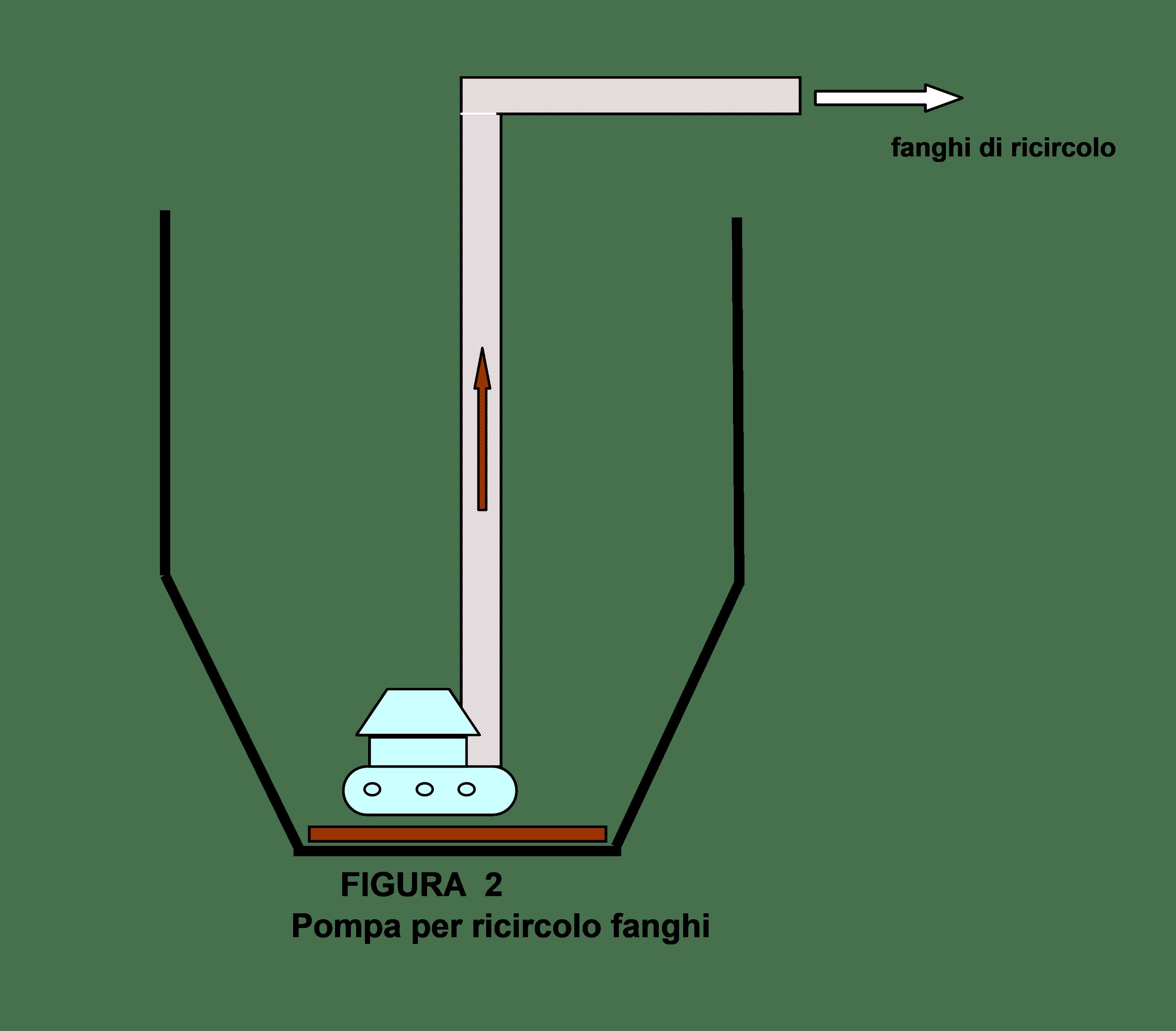 Pompa per ricircolo fanghi di digestione