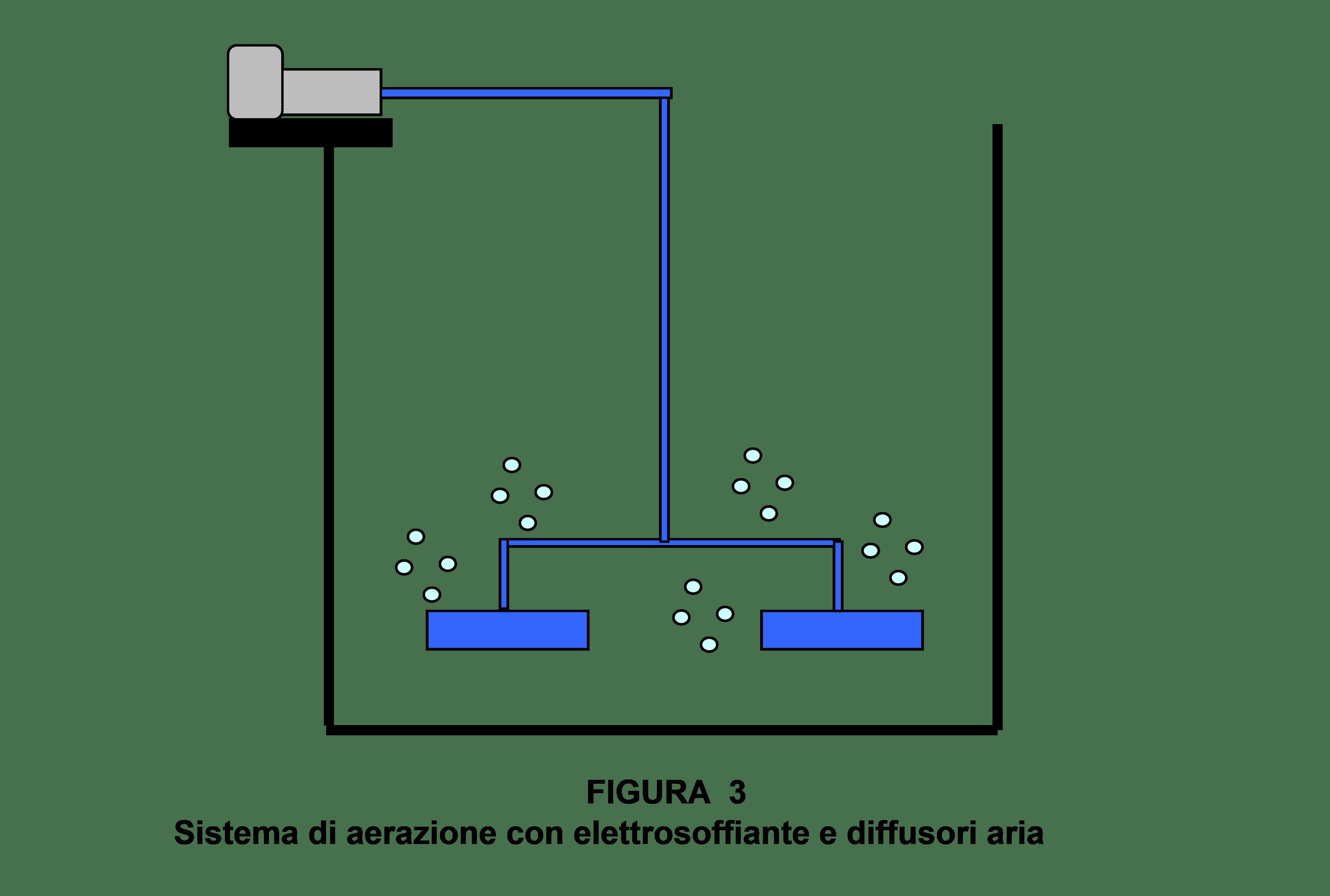 Sistema di aerazione con elettrosoffiante e diffusori aria