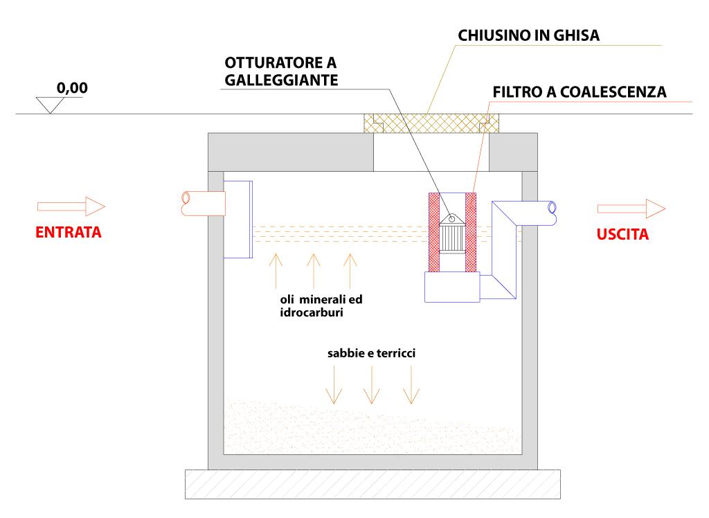 Disoleatore-mod-DIS-OIL-3 Sezione