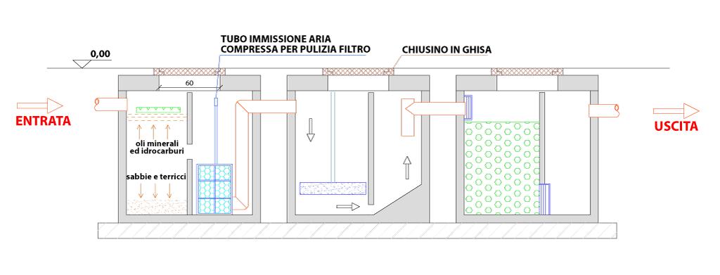1002_Impianto-Lavaggio-mod.-ID-3P-SEZIONE