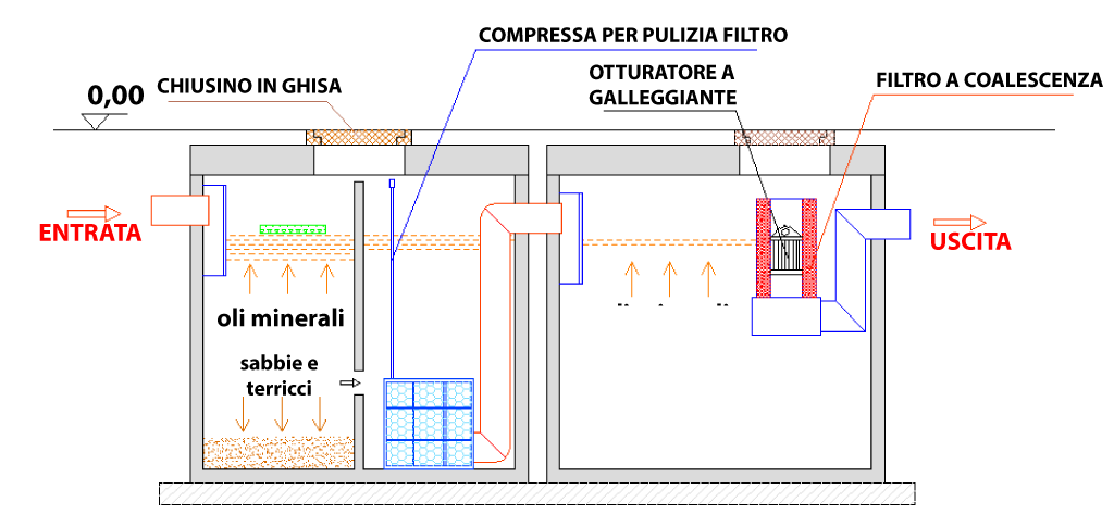 DISOLEATORE-A-DOPPIO-STADIO-2-SEZIONE