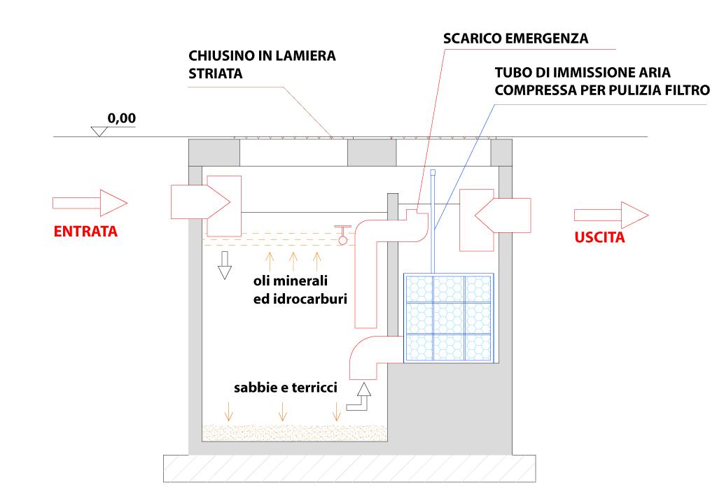 SEZIONE DISOLEATORI VC-CF-1-2-a