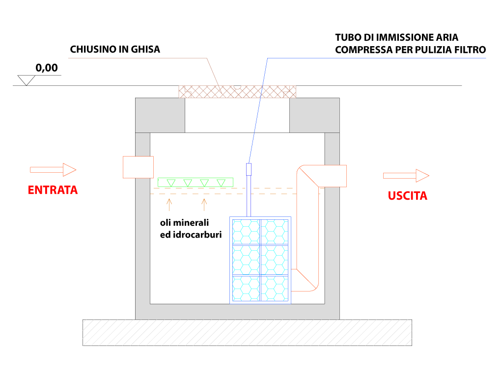 Disoleatore-mod.-MINI-SEPAR-OIL-SEZIONE