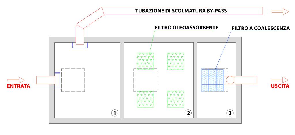 Disoleatore-mod.-SEP-1-Pianta