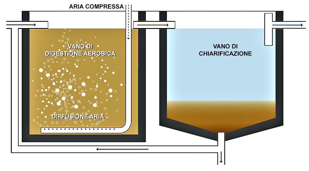 Schema depuratore ossidazione totale a doppia vasca