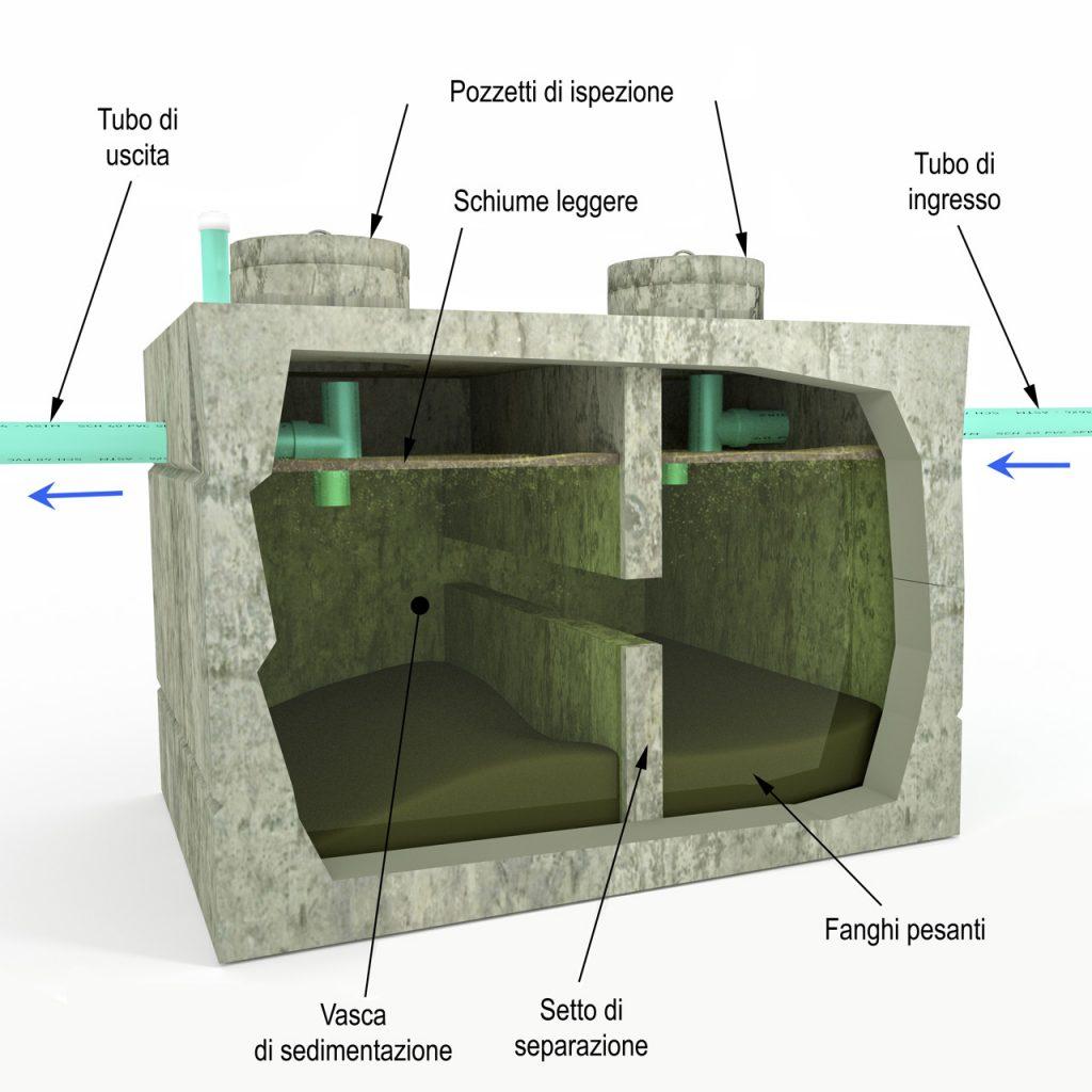 schema di una fossa biologica