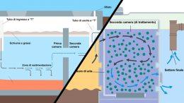Fossa settica e impianto depurazione a fanghi attivi: qual è la differenza?