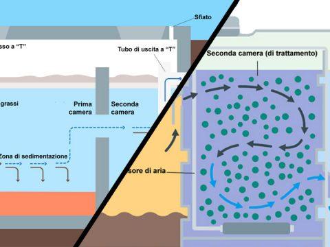 Fossa settica depuratore ad ossidazione totale