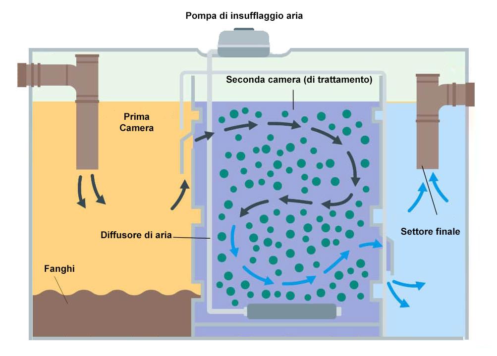 Schema depuratore a fanghi attivi per acque reflue