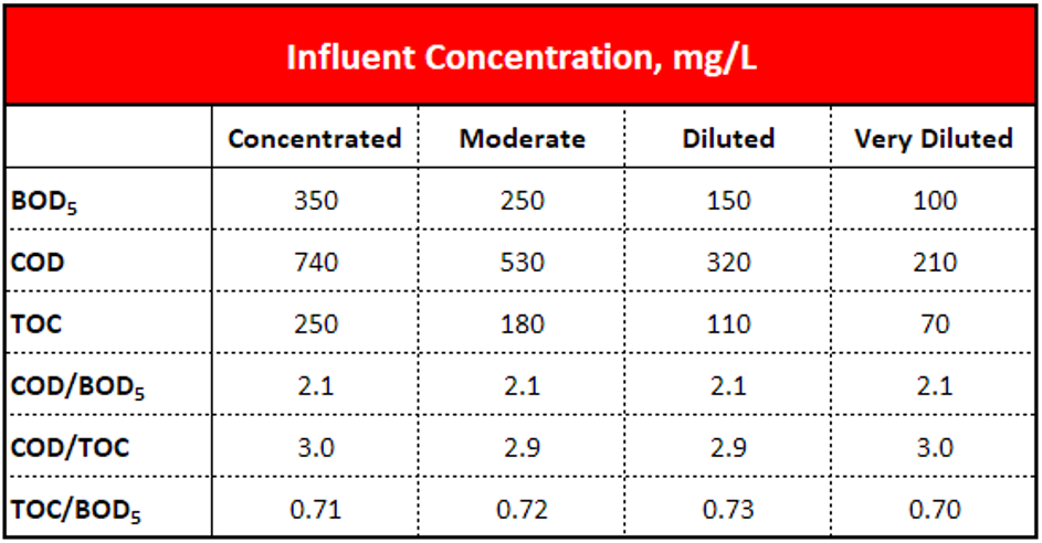 Concentrazione Affluente di BOD COD e TOC